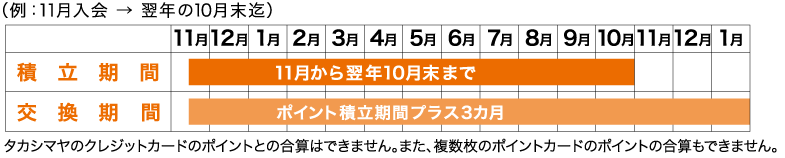 (e.g.,: in November until the end of October in enrollment → next year) with point of credit card of Takashimaya cannot add up. In addition, adding up of point of several reward cards is not possible, too.